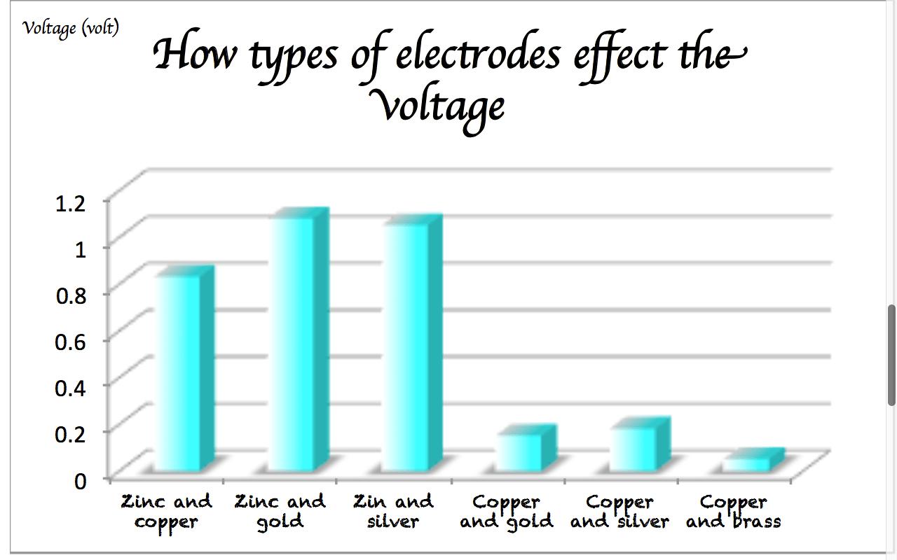 Lemon Battery Research Paper
