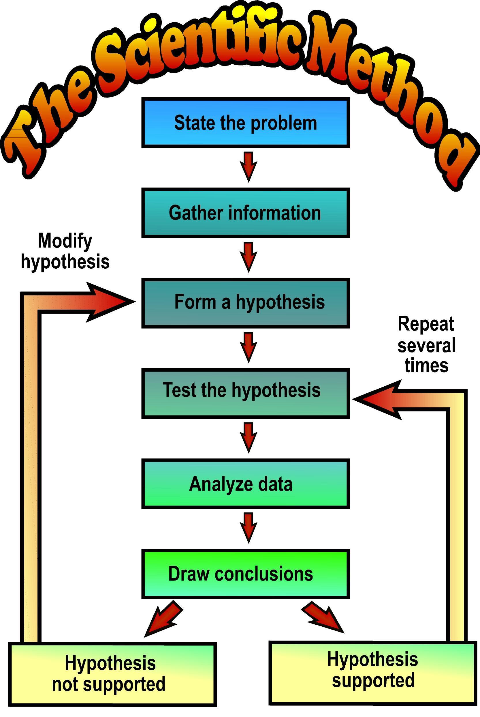 Scientific Method Presentation On Emaze