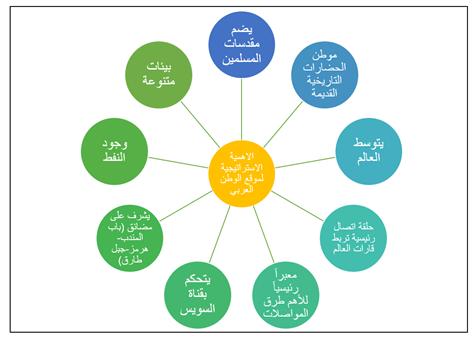 الوطن العربي الموق