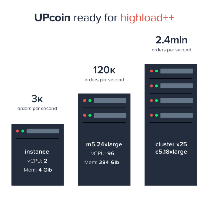 reliability of upcoin server - Upcoin Exchange Will Be Live In Less Than 24hrs