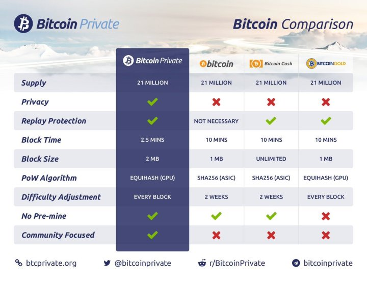 btcp comparism 1024x784 - What is Bitcoin Private - All You Need To Know