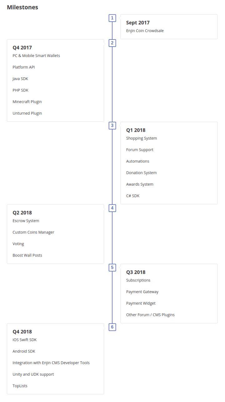roadmap - What is Enjin Coin (ENJ)? All You Need To Know