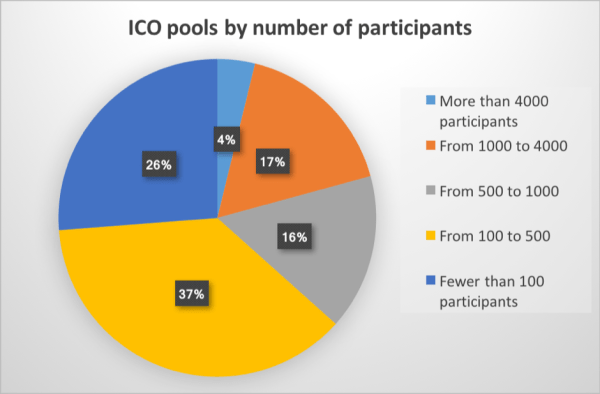 Number of participants 300x197 - ICO Pool Market Overview