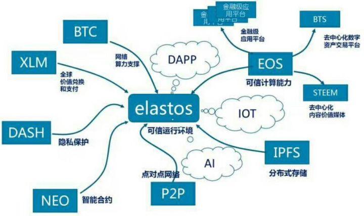 elastos2 1024x607 - What is Elastos (ELA)? All You Need to Know
