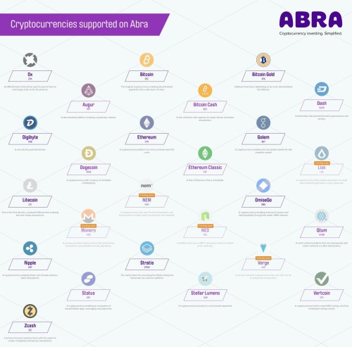 photo5998987780073565424 300x296 - Abra to Add 5 New Cryptocurrencies to Its Platform