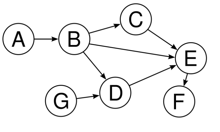 dags - Consensus Algorithms - What You Should Know