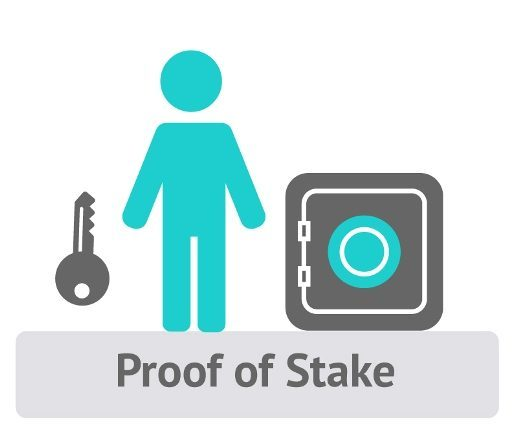 proof of stake - Consensus Algorithms - What You Should Know