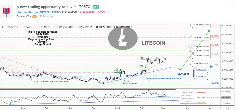 LTC BTC Long Chart