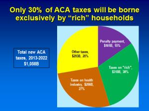 MedicareTaxes