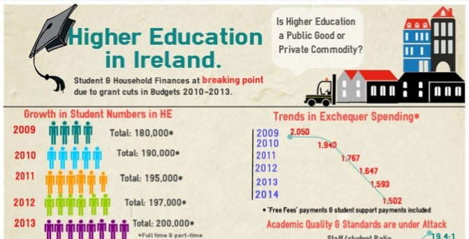 USI Call on Increased Public Investment in Higher Education