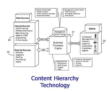 Content Hierarchy Tech - Paul Morinville