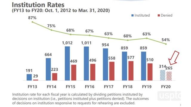 PTAB Statistics - US Inventor