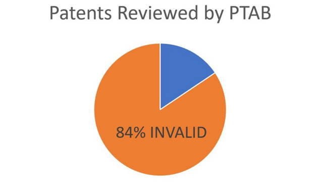 PTAB invalidity rate 84 percent