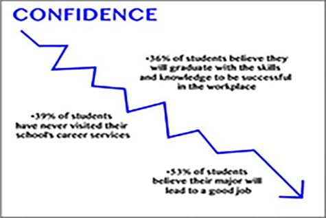 Poll: Students unsure about post-grad success