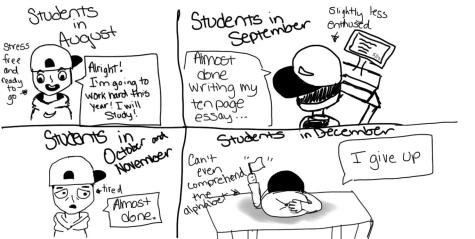 Stages of a semester