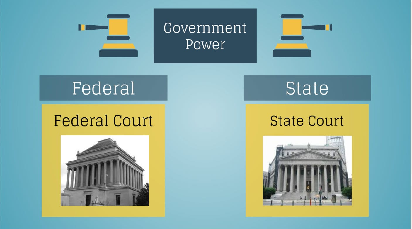 Introduction To Federal And State Court Systems In The