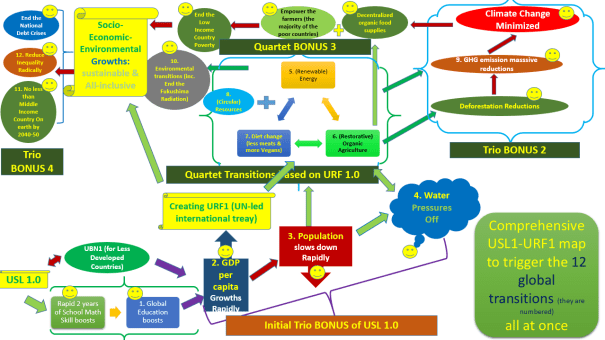 12 Transition induced by USL1 and URF 1 Flow Chart