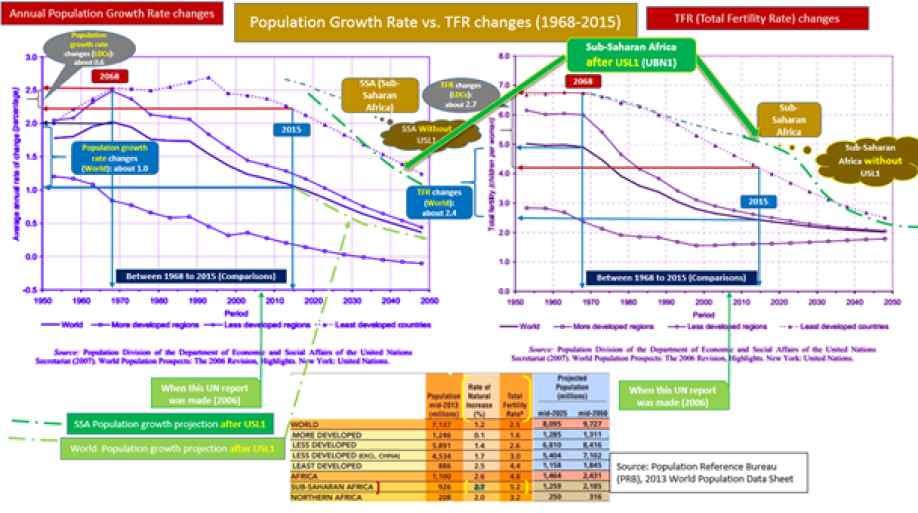 World Population Growth Rates and TFR after USL1 reforms
