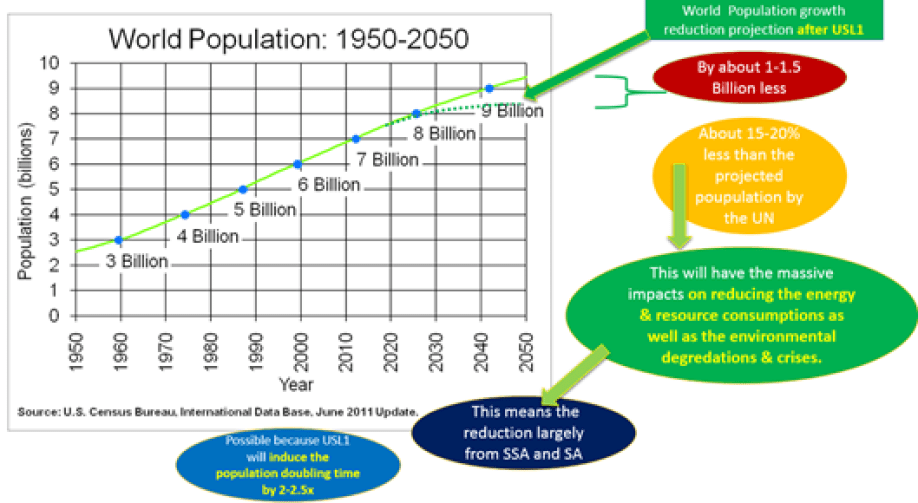 World Population growth halved by USL1