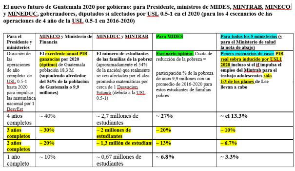 El nuevo futuro de Guatemala hasta 2020 con USL 0.5-1