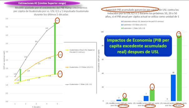 USL1 impactos Economico excedente acumulado a Guateamala Proyeciones