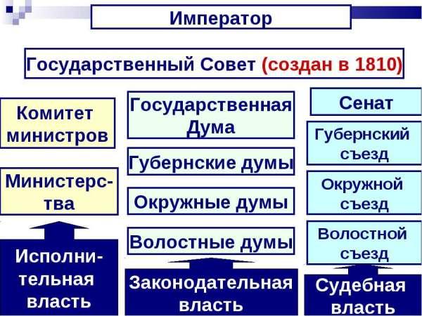 """Презентация на тему """"Проект реформ М.М. Сперанского ..."""