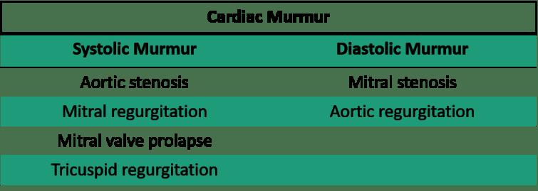 Causes of Systolic and Diastolic Murmur