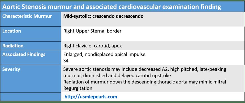 Aortic Stenosis murmur USMLE