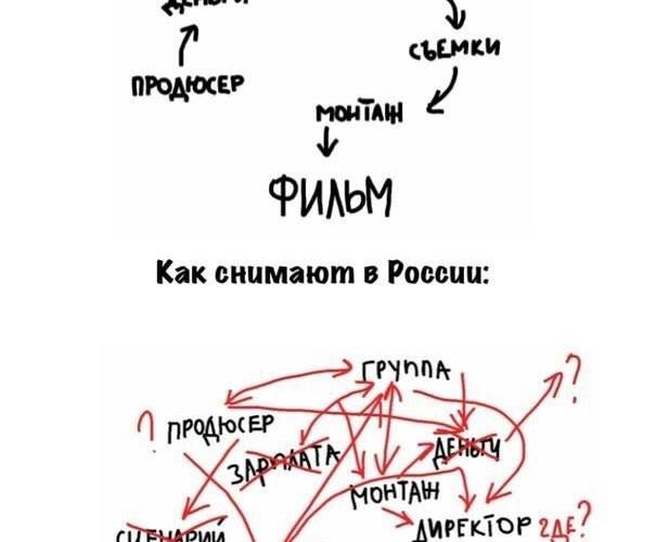 съемочный процесс в России