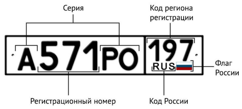 Тест: Знаете ли вы автомобильные коды регионов России?