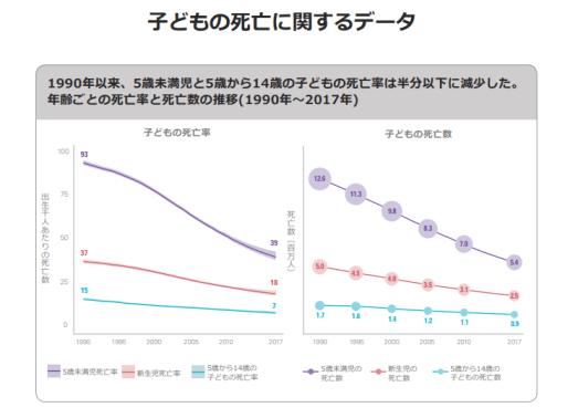 子供の死亡に関するデータグラフ
