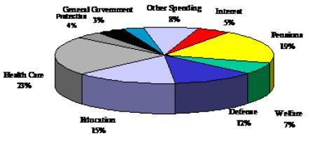 Spending Chart_4