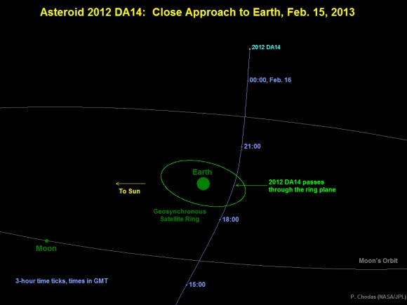 Diagram depicting the passage of asteroid 2012 DA14 through the Earth-moon system on Feb. 15, 2013. Credit: NASA/JPL-Caltech