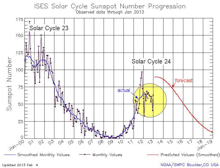 Conteggio delle macchie solari [Credit: Dr. Tony Philips & NOAA/SWPC.]