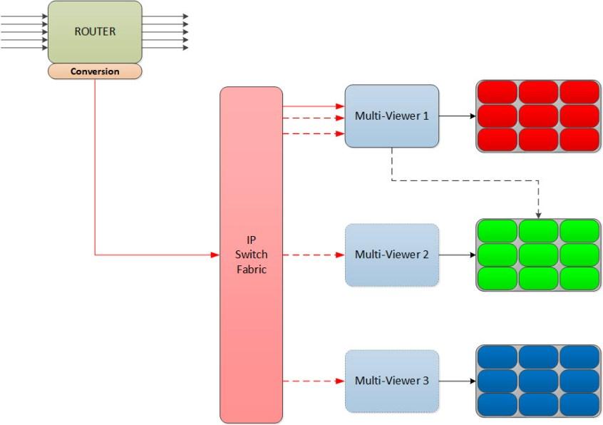IP Multiviewer diagram