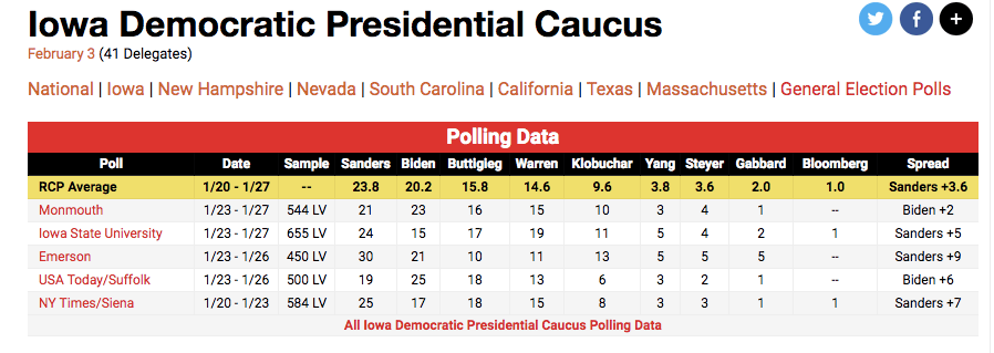 Average of recent polls shows Sanders winning Democratic Iowa Caucus