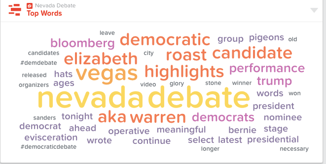 Words used most often during the 2020 Democratic debate in Las Vegas.