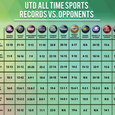 UTD All Time Sports Records vs. Opponents