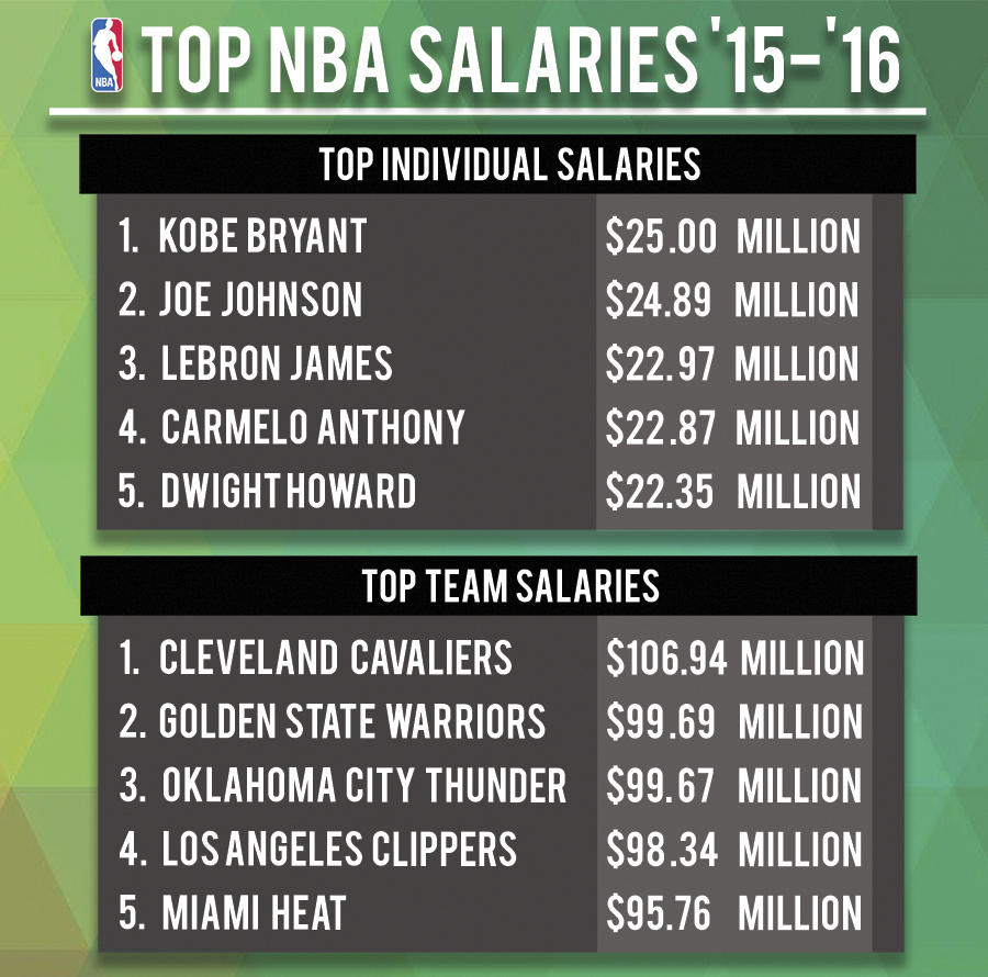NOTB - NBA Salaries