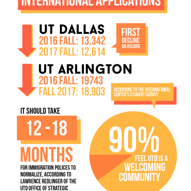 Int'l student applications declining