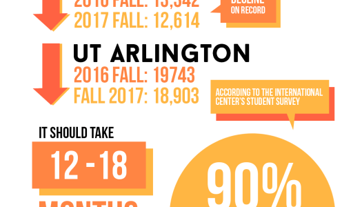 Int'l student applications declining
