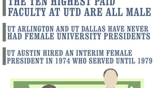 Faculty gender pay gap increases