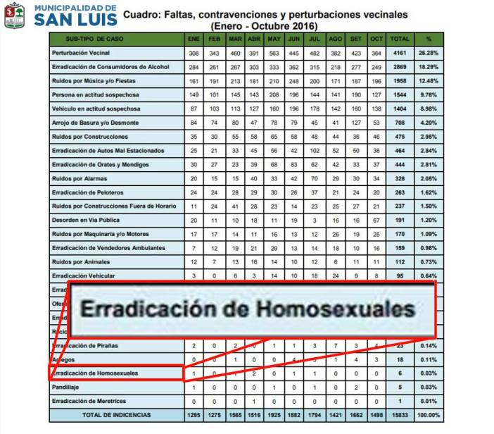 Wow. Imagen: Municipalidad de San Luis