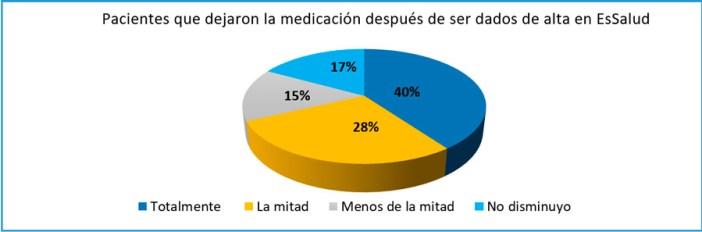 Fuente: Informe anual del Servicio de Medicina Complementaria de EsSalud (2017). Encuesta realizada a 10 677 personas.