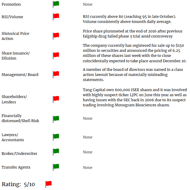 ISEE short report flags