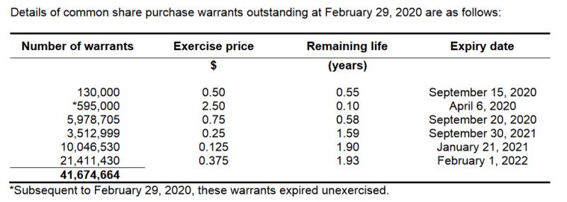LIACF warrants 2