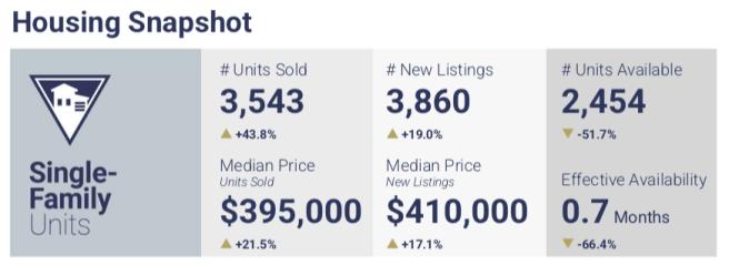Las Vegas Housing Market Snapshot