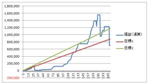 2016年日経先物損益グラフ