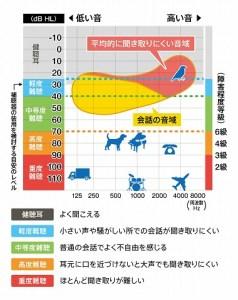 補聴器 聴力レベル グラフ