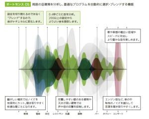 補聴器 自動環境認識